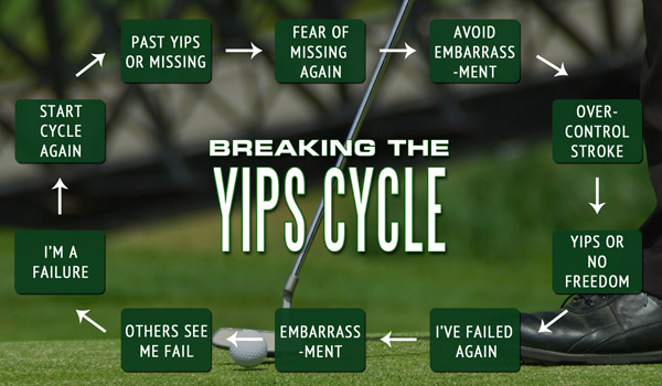 The yips cycle